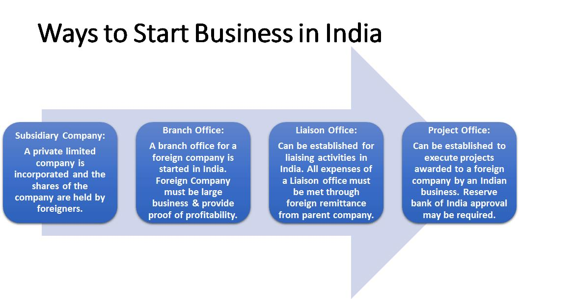 Ways to Start Business in India